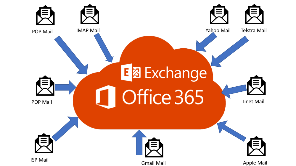 Office 365 Email Migration Services - Hybrid ICT